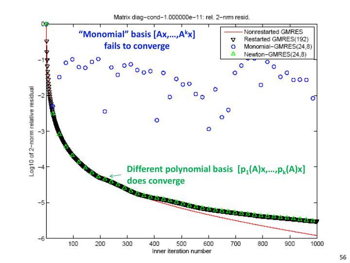 """Monomial"" basis [Ax,…,"