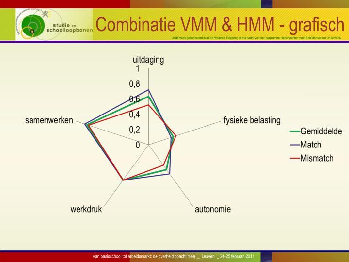 Combinatie VMM & HMM - grafisch
