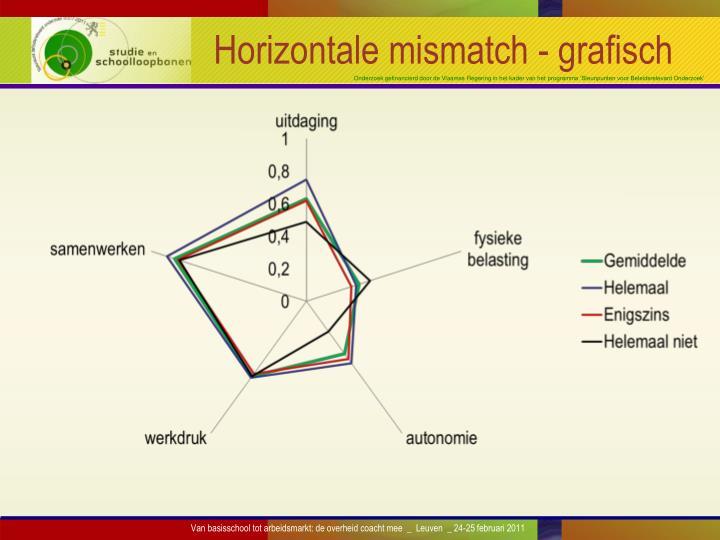 Horizontale mismatch - grafisch