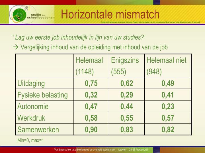 Horizontale mismatch