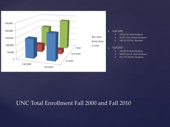 Unc total enrollment fall 2000 and fall 2010