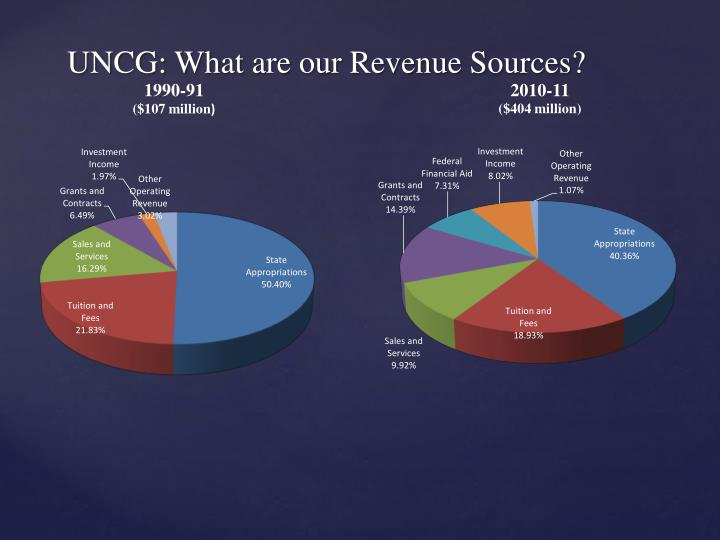UNCG: What are our Revenue Sources?