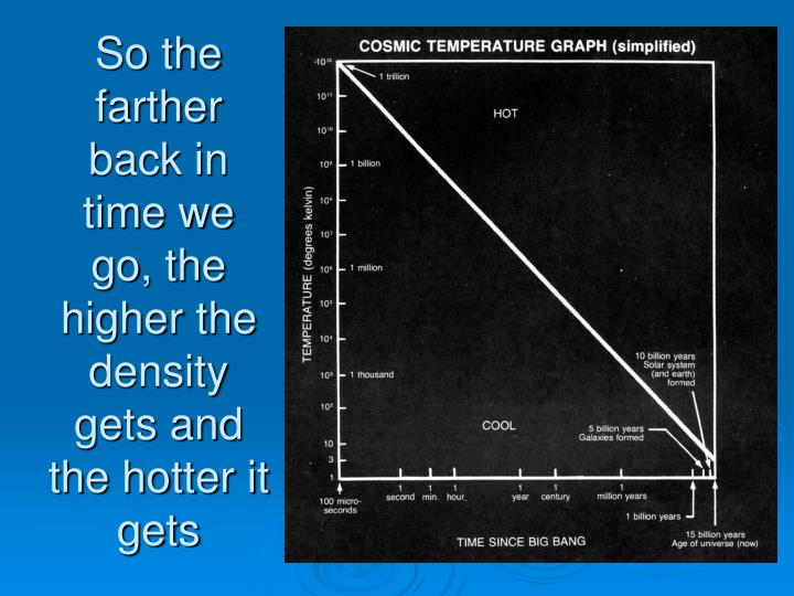 So the farther back in time we go, the higher the density gets and the hotter it gets