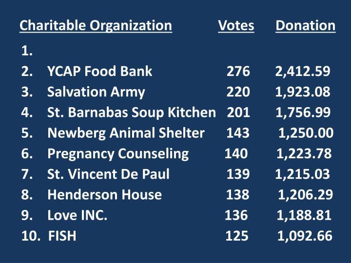Charitable Organization