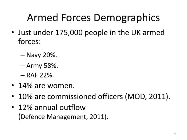 Armed Forces Demographics