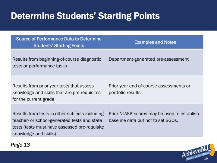 Determine Students' Starting Points
