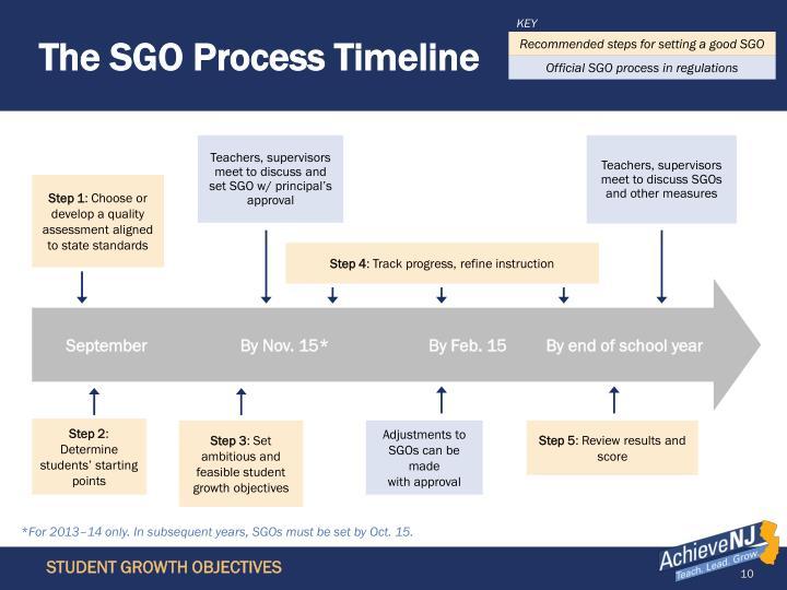 The SGO Process Timeline