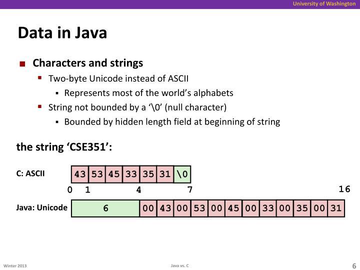 Data in Java