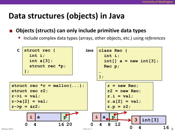 Data structures (objects) in Java