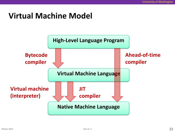 Virtual Machine Model