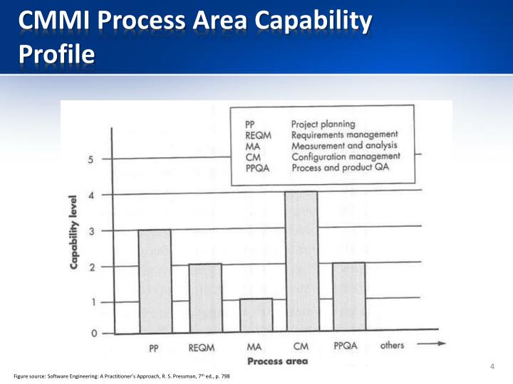 CMMI Process Area Capability Profile