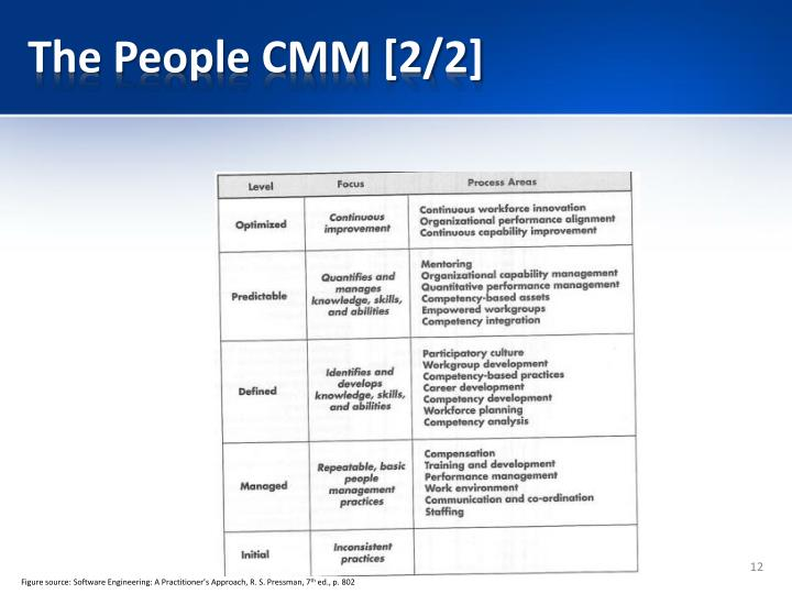The People CMM [2/2]