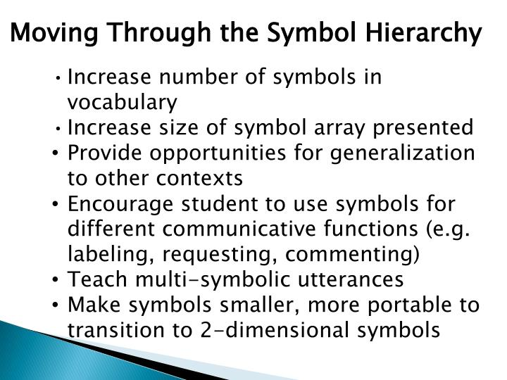 Moving Through the Symbol