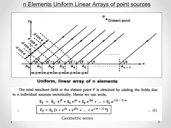 n Elements Uniform Linear Arrays of point sources