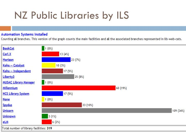 NZ Public Libraries by ILS