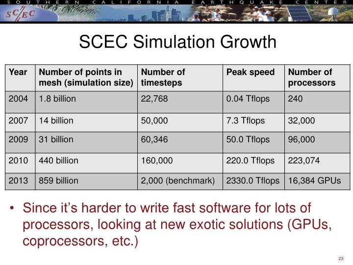 SCEC Simulation Growth