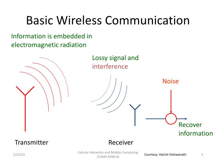 Basic wireless communication