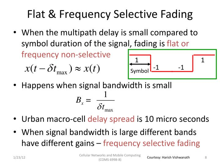 Flat & Frequency Selective Fading