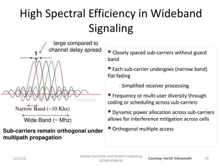 High Spectral Efficiency in Wideband Signaling