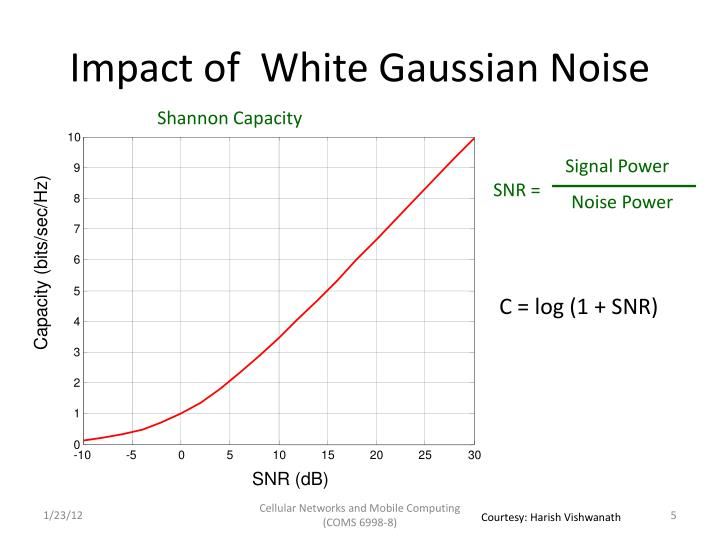 Impact of  White Gaussian Noise