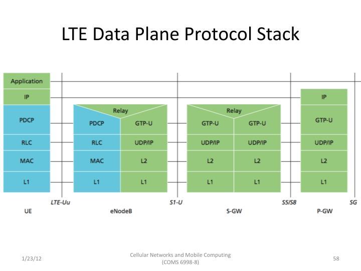 LTE Data Plane Protocol Stack
