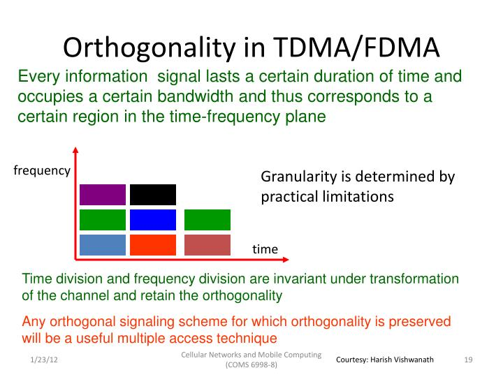 Orthogonality in TDMA/FDMA