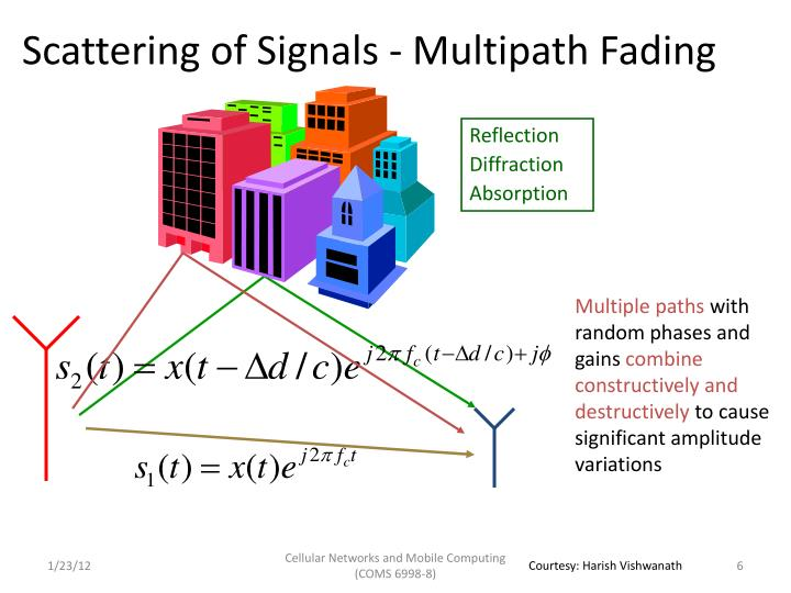 Scattering of Signals - Multipath Fading