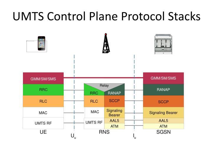 GMM/SM/SMS