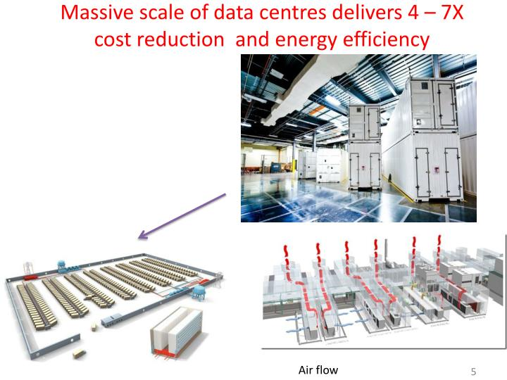 Massive scale of data centres delivers 4 – 7X cost reduction  and energy efficiency