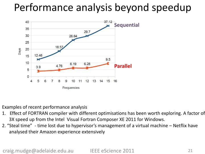 Performance analysis beyond speedup