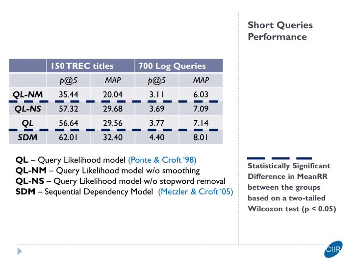 Short Queries Performance