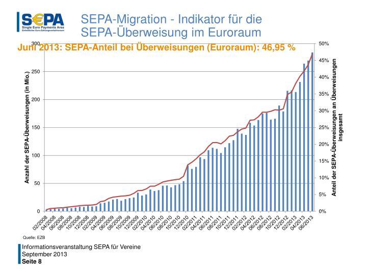 SEPA-Migration - Indikator für die