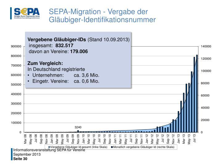SEPA-Migration - Vergabe der