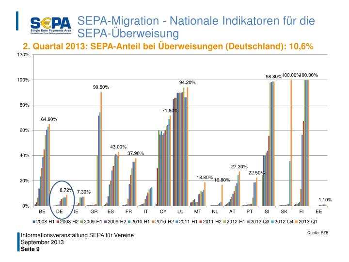 SEPA-Migration - Nationale Indikatoren für die SEPA-Überweisung