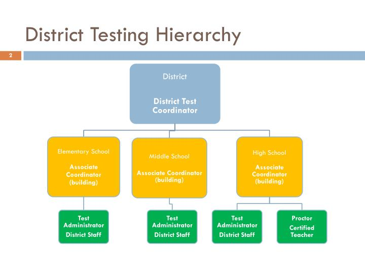 District Testing Hierarchy