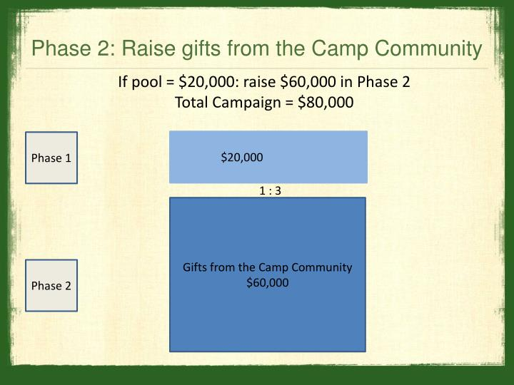 Phase 2: Raise gifts from the Camp Community