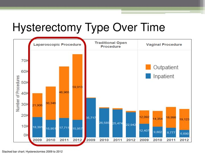 Hysterectomy Type Over Time