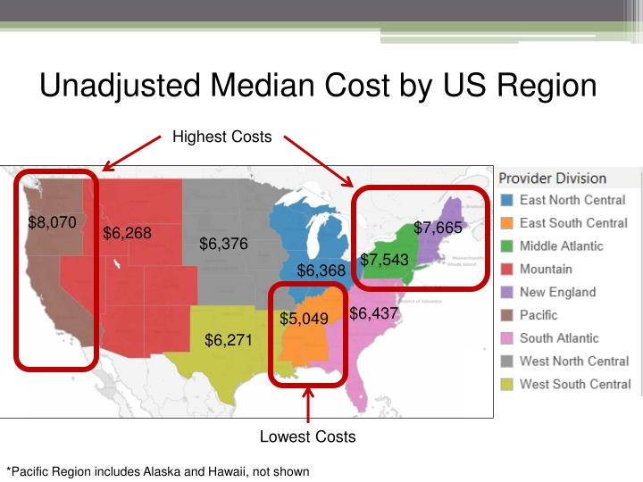Unadjusted Median Cost by US Region