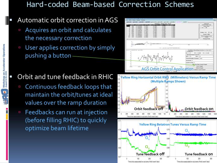 Hard-coded Beam-based Correction Schemes