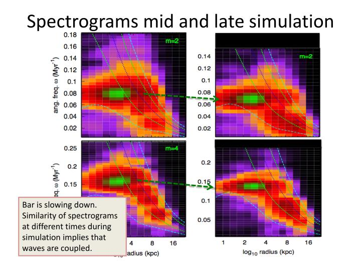 Spectrograms mid and late simulation