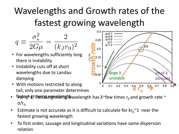Wavelengths and Growth rates of the fastest growing wavelength