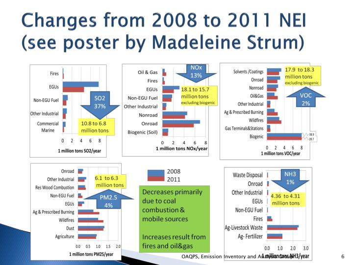 Changes from 2008 to 2011 NEI (see poster by Madeleine Strum)