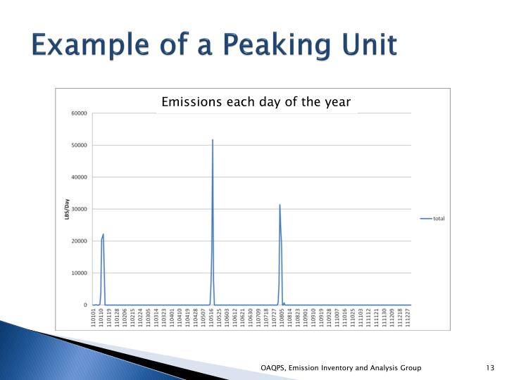 Example of a Peaking Unit