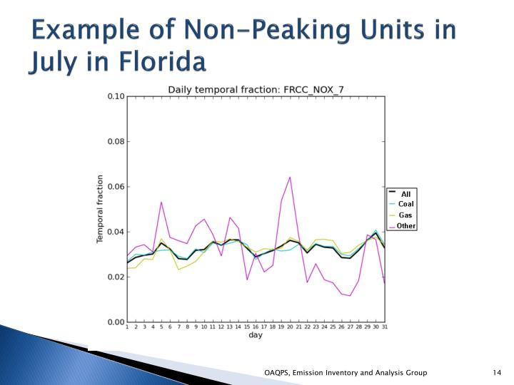 Example of Non-Peaking Units in July in Florida
