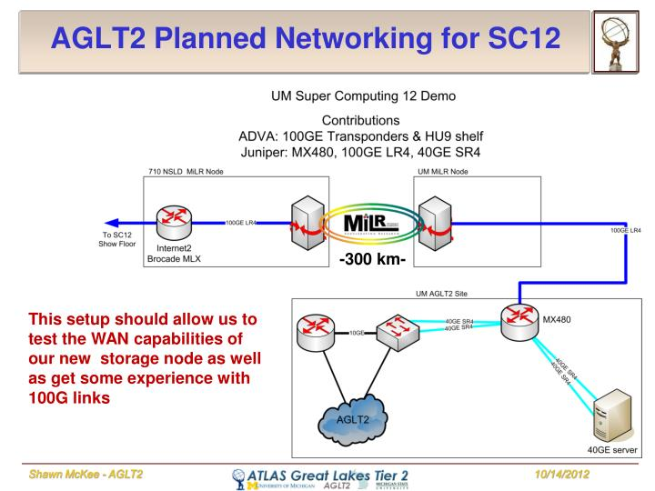 AGLT2 Planned Networking for SC12