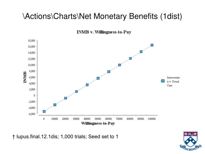 \Actions\Charts\Net Monetary Benefits (1dist)