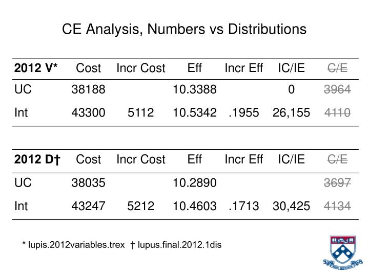 CE Analysis, Numbers vs Distributions