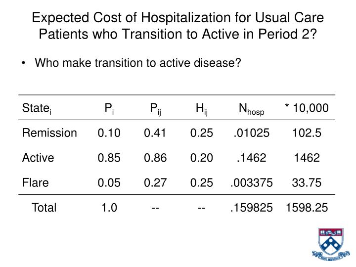 Expected Cost of Hospitalization for Usual Care Patients who Transition to Active in Period 2?