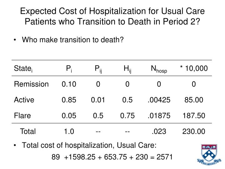 Expected Cost of Hospitalization for Usual Care Patients who Transition to Death in Period 2?