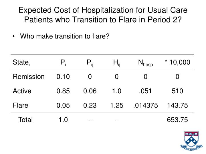 Expected Cost of Hospitalization for Usual Care Patients who Transition to Flare in Period 2?
